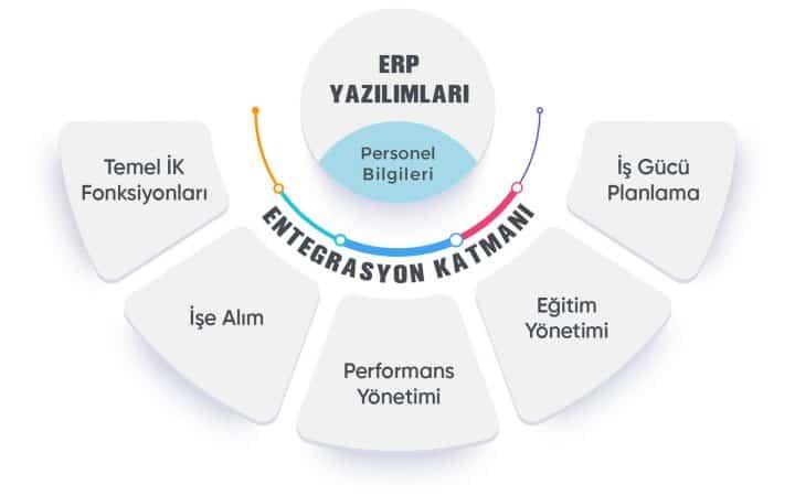 ERP Yazılımları